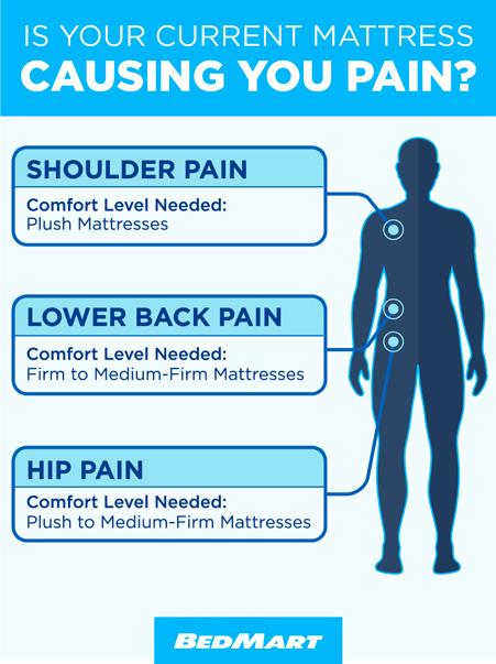 plush vs medium vs firm mattress to help with back pain
