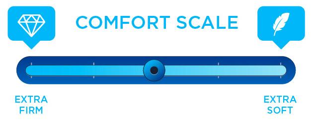 plush vs firm mattress comfort level scale