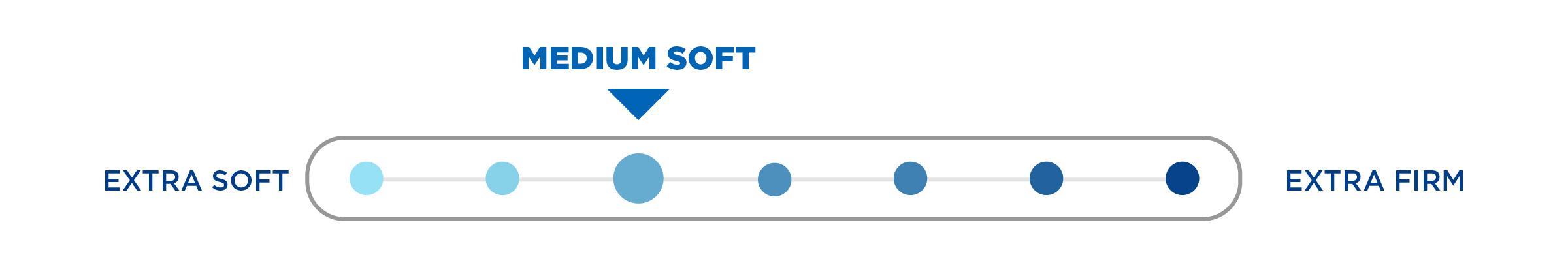 escape 700 mattress comfort scale medium soft