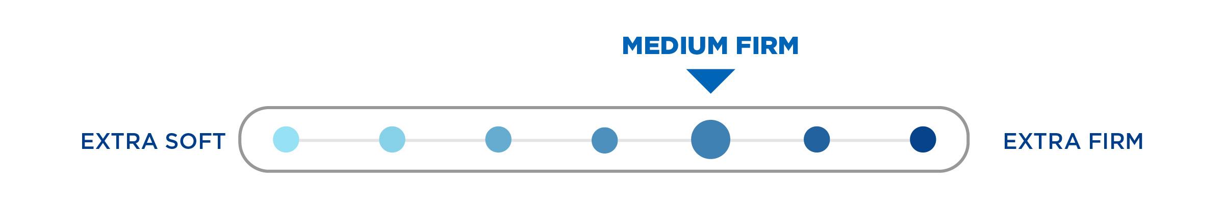 devon medium firm mattress comfort scale