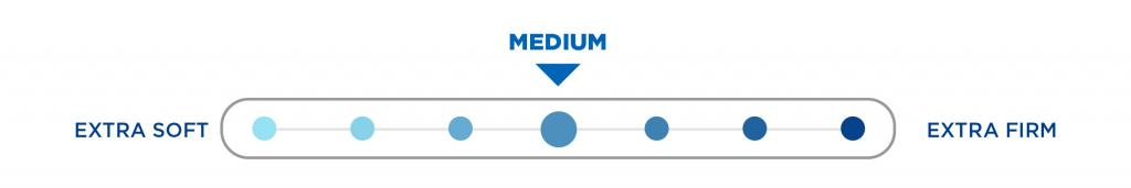 gratifying medium mattress comfort scale