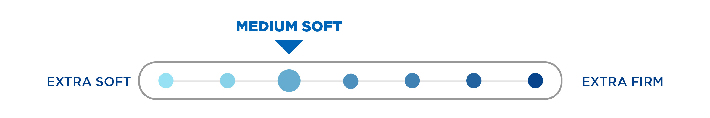 medium soft mattress comfort scale